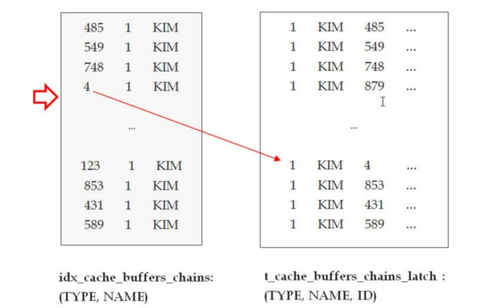 Latch_Cache_Buffers_Chains マックスゲージ