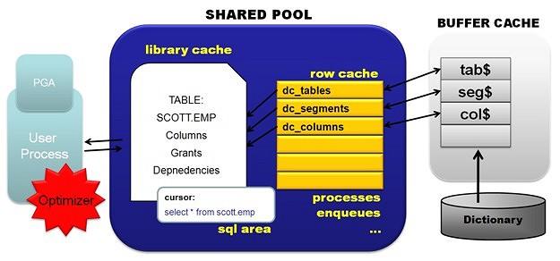 Shared_pool